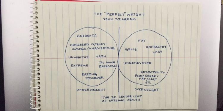 Perfect-Weight-Venn-Diagram